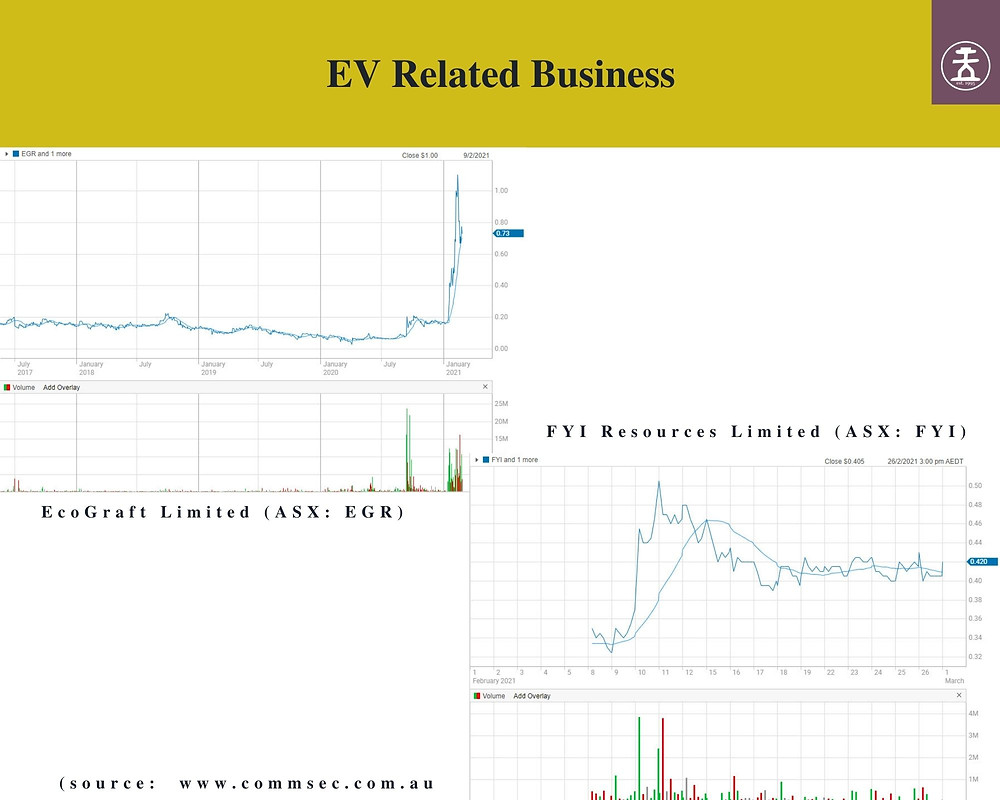 Share price chart of EGR and FYI