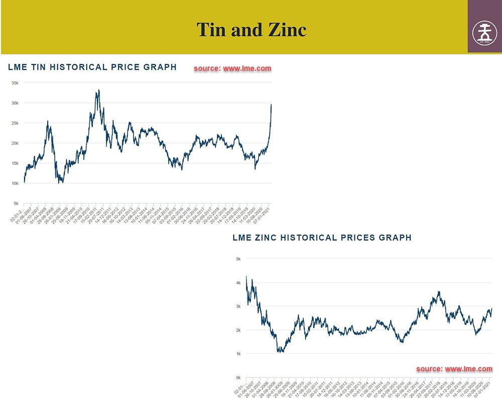 Tin and Zinc price chart