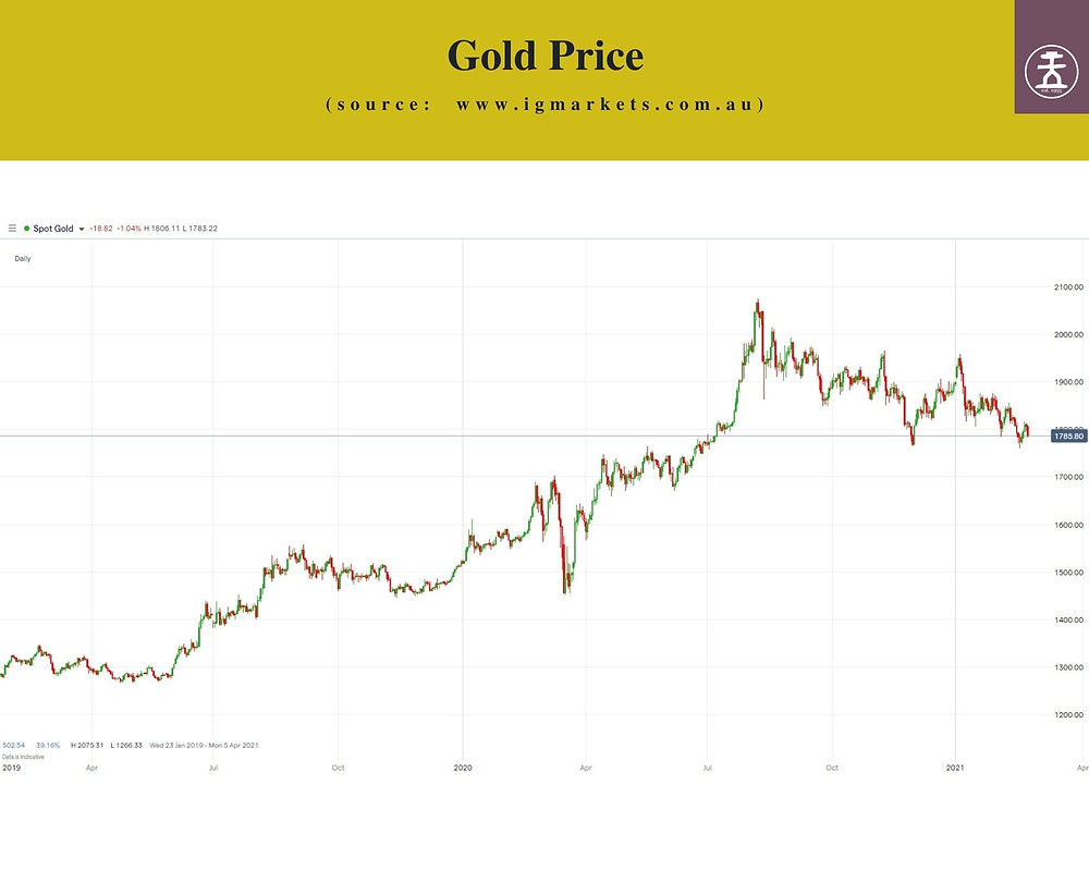 Price of Spot Gold since 2019