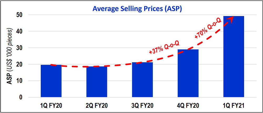 Figure 7: VIP has experienced a significant increase in its average selling prices (ASP) for its products over the September 2020 quarter by an average Quarter-on-Quarter (Q-o-Q) increase of 70%.