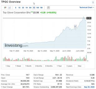 KLSE glove makers stock prices