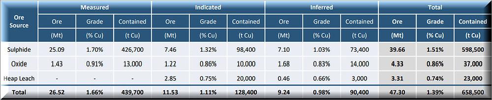 Figure 3: Metals X ASX announcement: 10 March 2020, Nifty Copper Mine Resource Update , Samso Insights