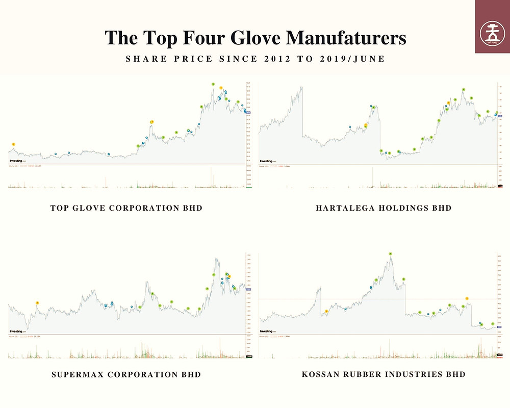 Figure 4: The share price journey from 2012 to June 2019 of the top four glove manufacturers listed on the Kuala Lumpur Stock Exchange (KLSE).