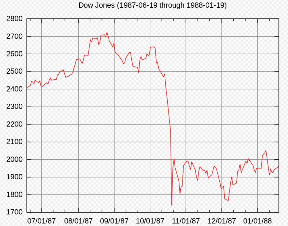 Autopilot - Own work by uploader; DJIA values from http://www.cs.princeton.edu/introcs/data/DJIA.csv