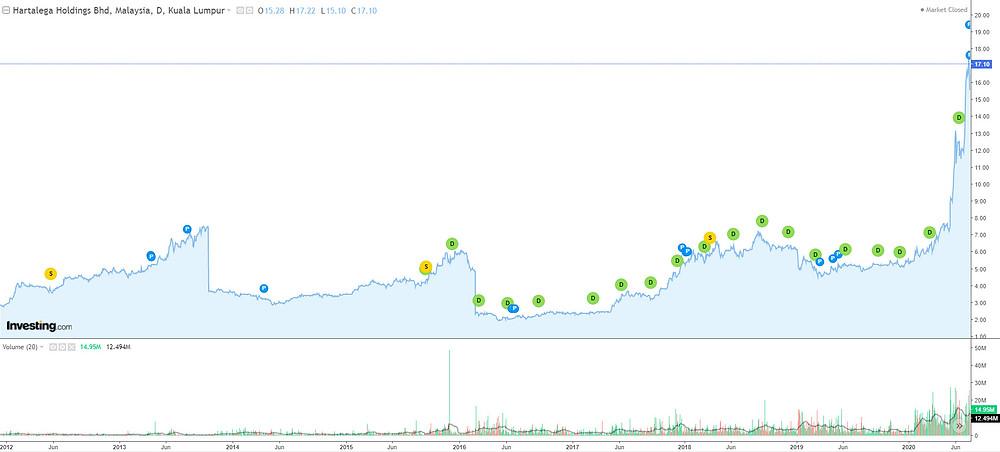 Chart showing Hartalega Holdings Berhad share price journey since 2012.