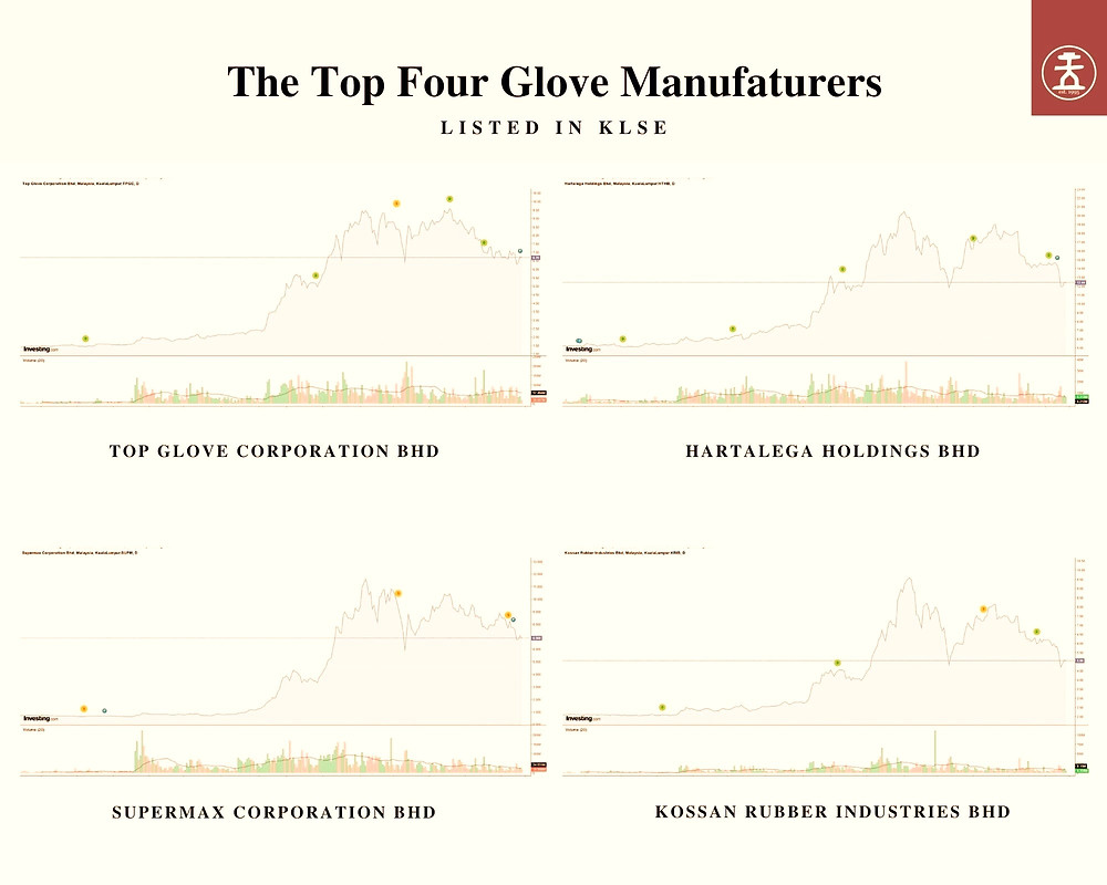 Figure 2: The share price journey over the last twelve months of the top four glove manufacturers listed on the Kuala Lumpur Stock Exchange (KLSE).
