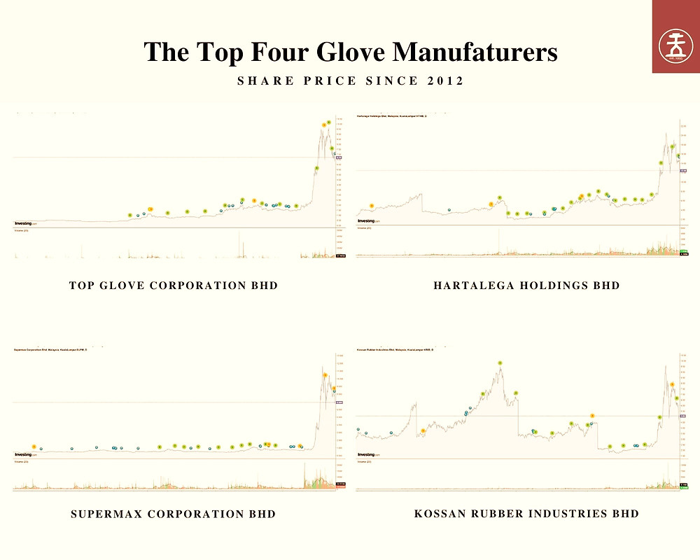 Figure 3: The share price journey from 2012 to 2020 of the top four glove manufacturers listed on the Kuala Lumpur Stock Exchange (KLSE).