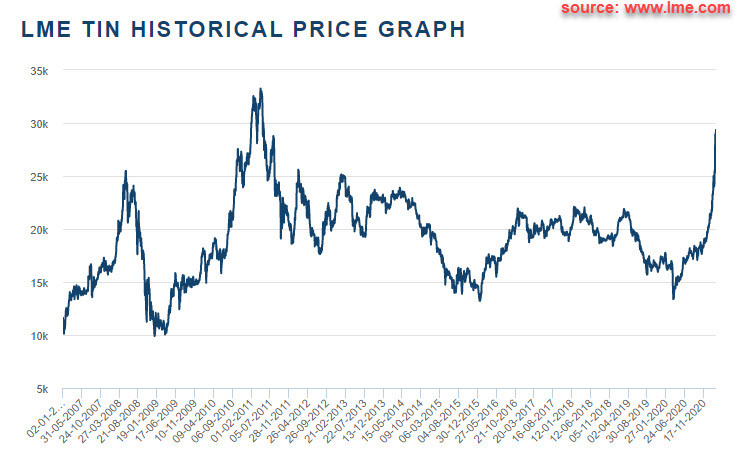 LME Tin historical price graph | Samso