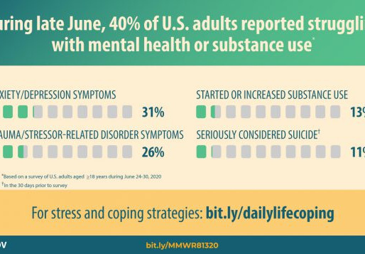 CDC report highlights increase in mental health and substance use issues due to COVID-19