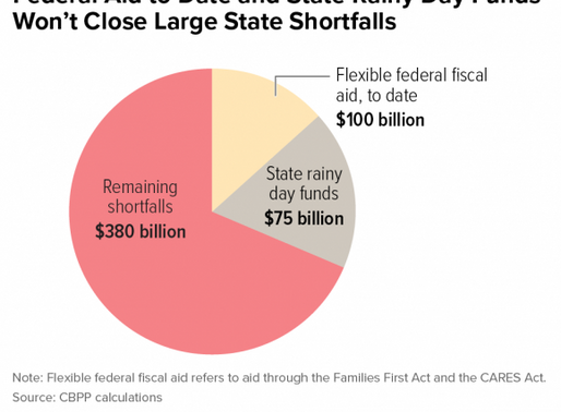 CBPP report: States, localities need more federal aid to avert deepening budget crisis