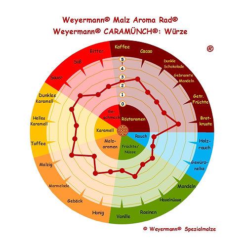 Weyermann® Caramünch® Typ II