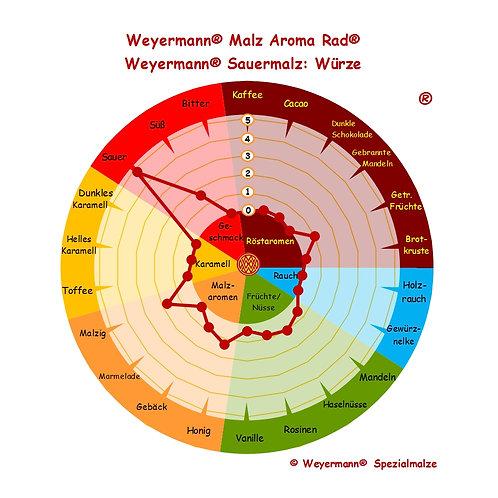 Weyermann® Sauermalz
