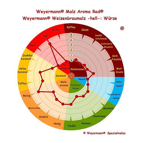 Weyermann® Weizenmalz hell