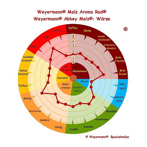 Weyermann® Abbey Malt®