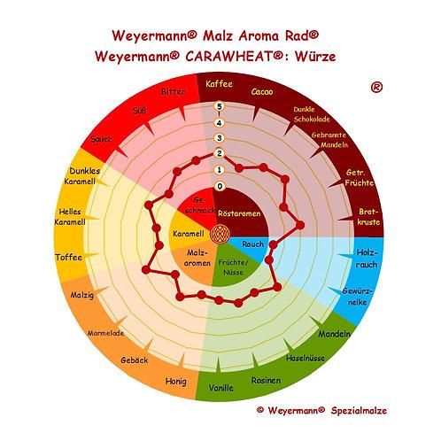 Weyermann® Carawheat®