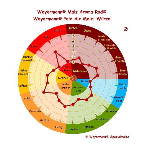 Weyermann® Pale Ale Malz