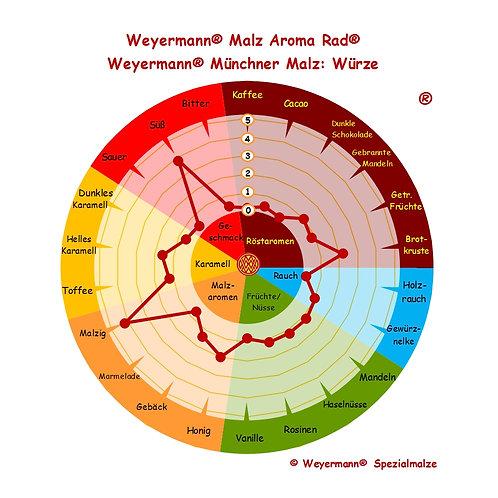 Weyermann® Münchner Malz Typ I