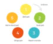 toiminnallinen kielenopetus - Sanasala Learning