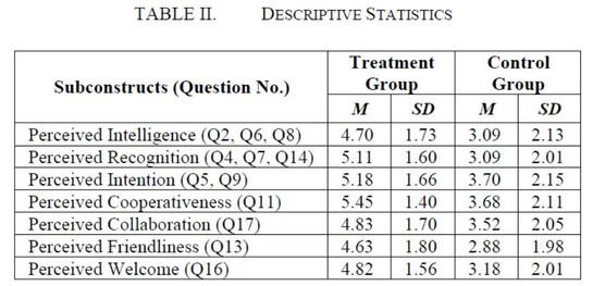 Table 2 Descriptive Statistics.jpg