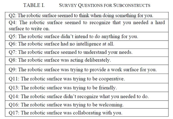 Table 1 Survey Questions for Subconstruc