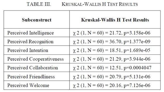 Table 3 Kruskal-Wallis H Test Results.jp