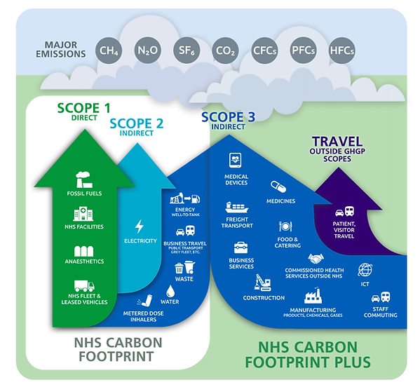NHS Carbon Footprint and Plus.png