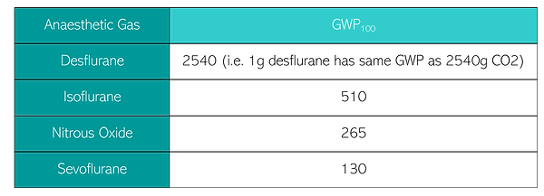 GWP of anaesthetic gases.png
