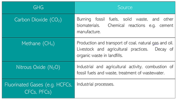 GHG Source table.png