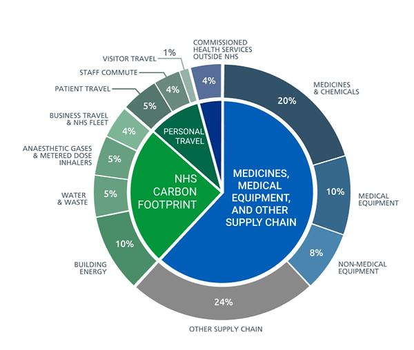 NHS Carbon Footprint Pie.png