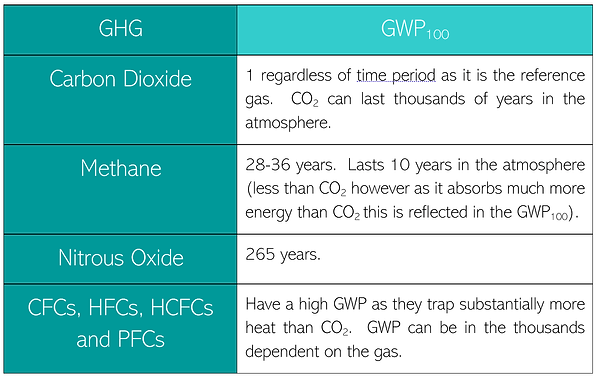 GWP general.png