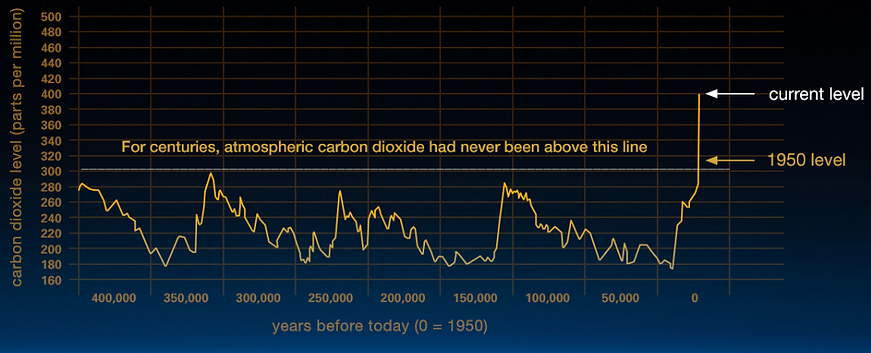 CO2levels.png