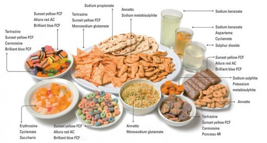 Foods-Additives-to-Avoid-1