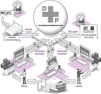 dossier pharmaceutique