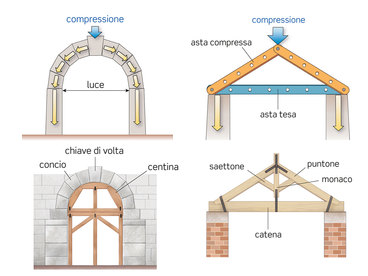 arc and timber roof truss