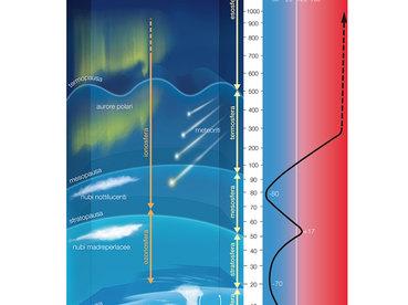 atmospher diagram