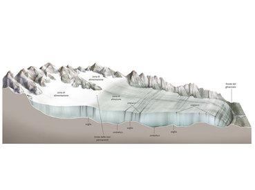 glacier diagram