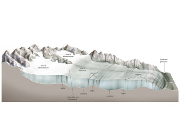 glacier diagram