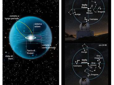 Polaris and Oort cloud