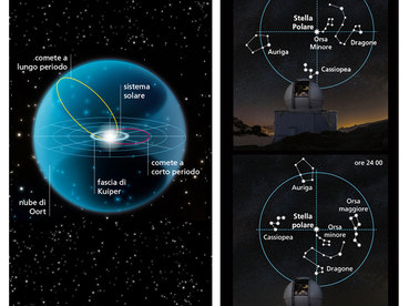 Polaris and Oort cloud