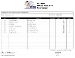 2018hawaii_resultsbikm