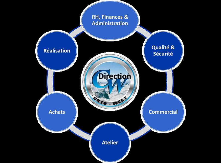 Description organisation cryo-west