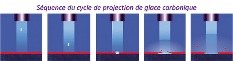 Description cycle projection cryogénique