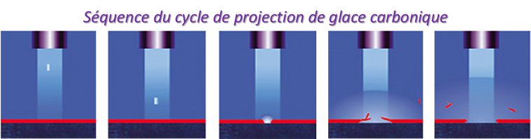 Description cycle projection cryogénique