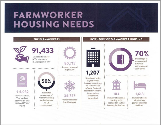 NEW:  Farmworker Housing Study & Action Plan for Salinas Valley and Pajaro Valley