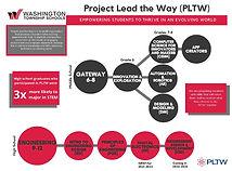 PLTW Flowchart 2020 (1) (1)_Page_1.jpg