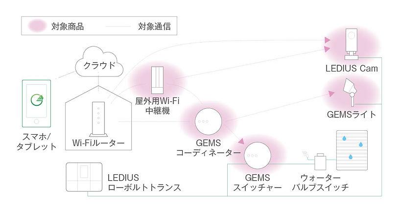 あんしんサポート_対象商品.jpg