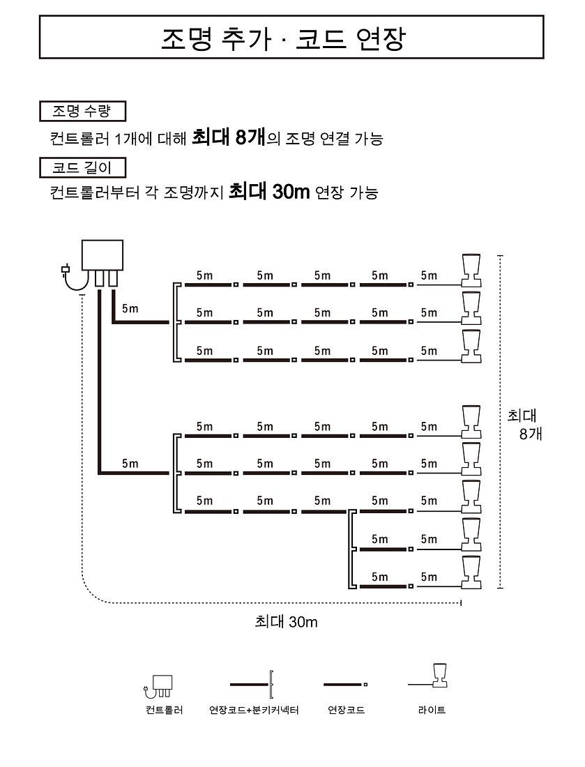 ライトの追加・コードの延長_韓国-01.jpg