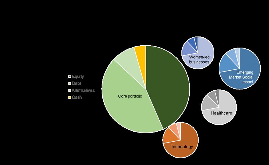 Hannah Duncan Investment environmental content, graph of portfolio idea for women