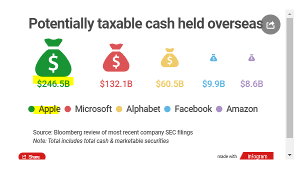 Fast company graphic showing the taxable assets held overseas by Apple, Microsoft, Alphabet, Facebook and Amazon Hannah Duncan Investment Content