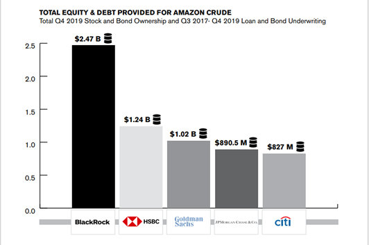 Blackrock is the dirtiest fossil fuel investor graph